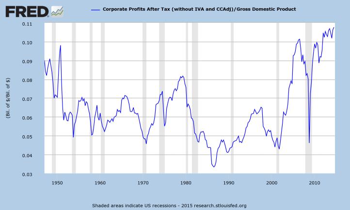 ΔΙΑΓΡΑΜΜΑ 1_ΛΟΓΟΣ ΕΤΑΙΡΙΚΩΝ ΚΕΡΔΩΝ ΠΡΟ ΦΟΡΩΝ ΠΡΟΣ ΑΕΠ_After-Tax-Corporate-Profits-as-a-Percent-of-GDP